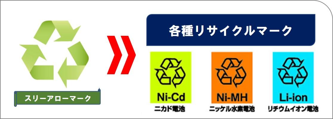 3つの矢印の「リサイクルマーク」が目印