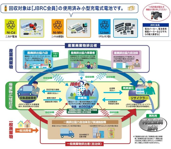 回収•リサイクルシステム