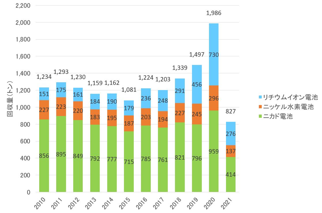 回収量グラフ(年次推移)