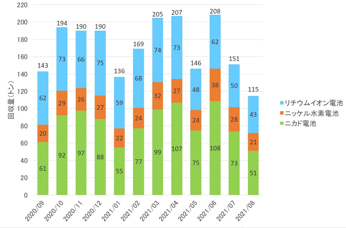 回収量グラフ(月次推移)